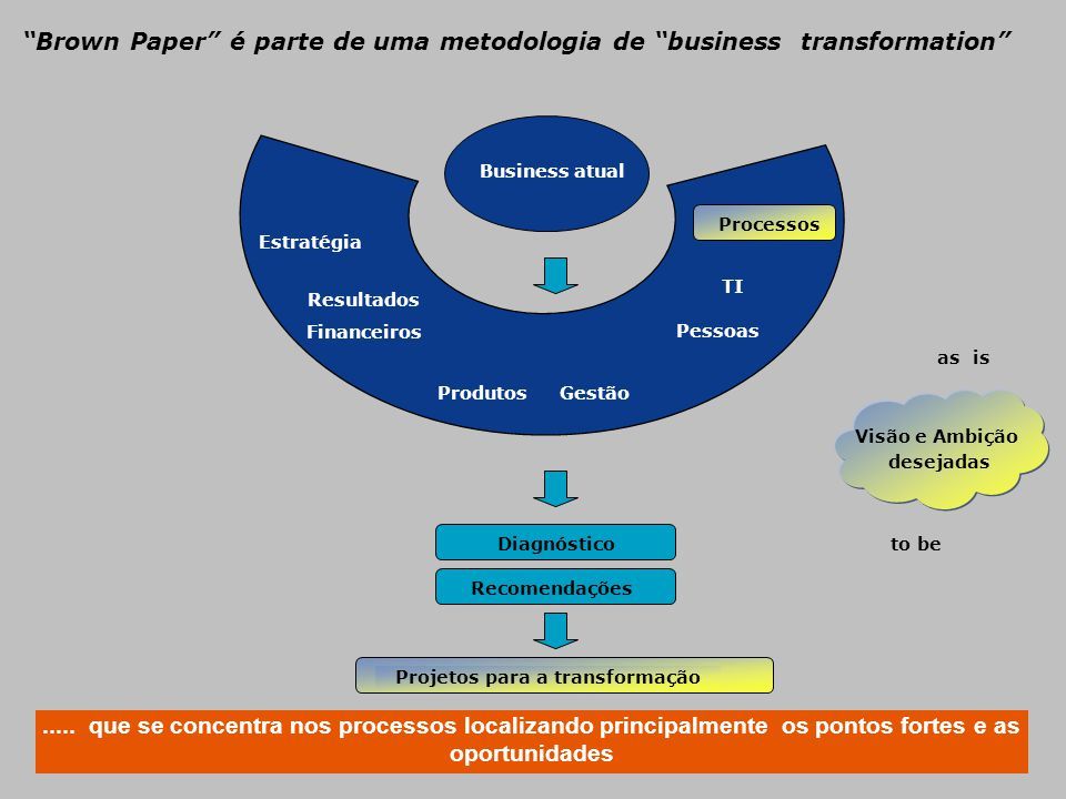 Brown Paper é parte de uma metodologia de business transformation