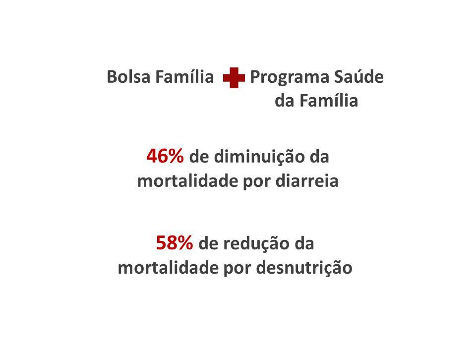 Bolsa Família Programa Saúde
