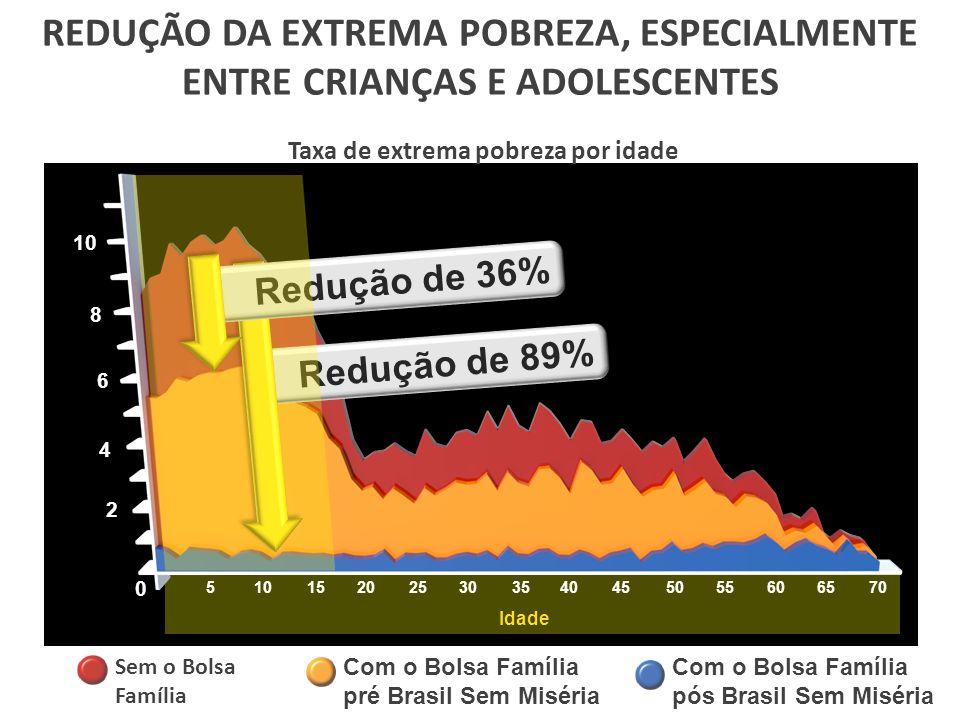 REDUÇÃO DA EXTREMA POBREZA, ESPECIALMENTE