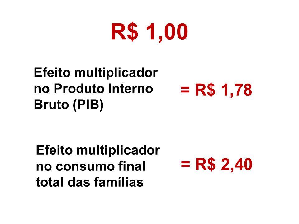 R$ 1,00 Efeito multiplicador no Produto Interno Bruto (PIB) = R$ 1,78. Efeito multiplicador no consumo final total das famílias.
