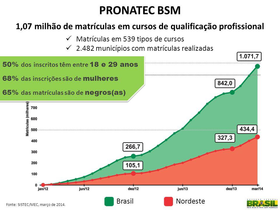 1,07 milhão de matrículas em cursos de qualificação profissional