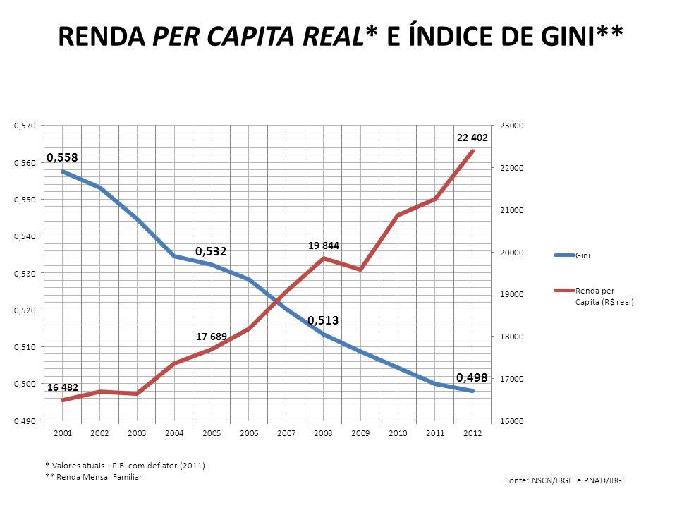 RENDA PER CAPITA REAL* E ÍNDICE DE GINI**