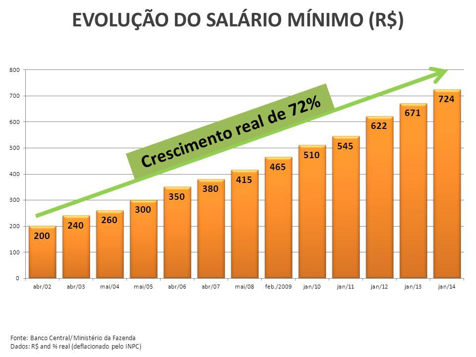 EVOLUÇÃO DO SALÁRIO MÍNIMO (R$)