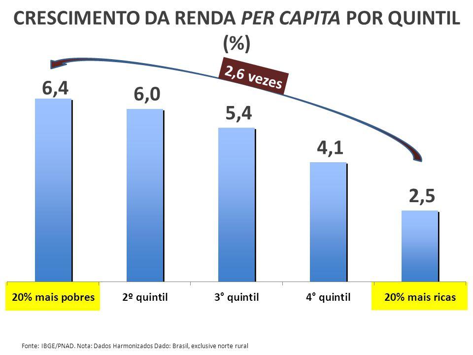 CRESCIMENTO DA RENDA PER CAPITA POR QUINTIL (%)