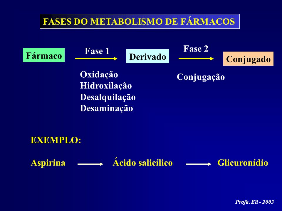 FASES DO METABOLISMO DE FÁRMACOS
