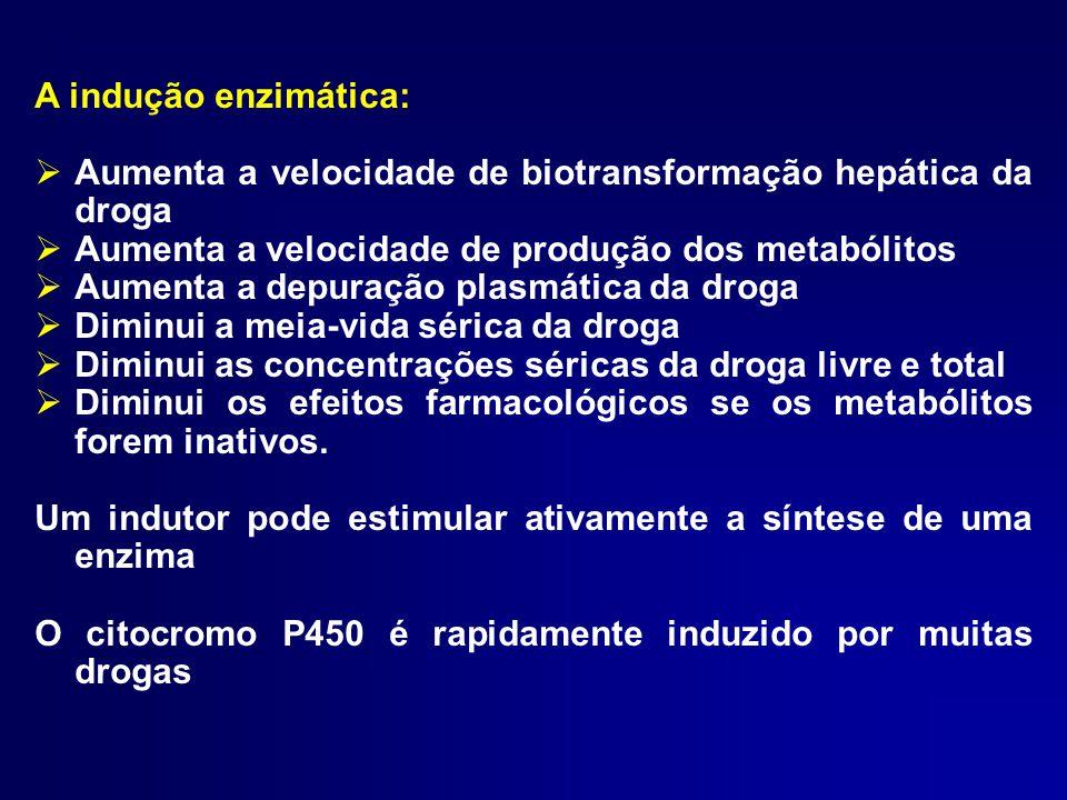 A indução enzimática: Aumenta a velocidade de biotransformação hepática da droga. Aumenta a velocidade de produção dos metabólitos.