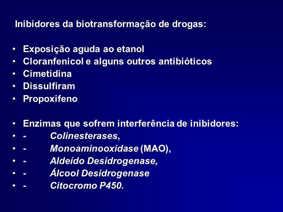 Inibidores da biotransformação de drogas: