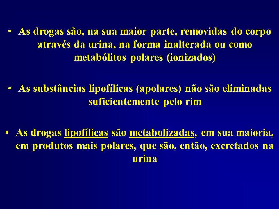 As drogas são, na sua maior parte, removidas do corpo através da urina, na forma inalterada ou como metabólitos polares (ionizados)