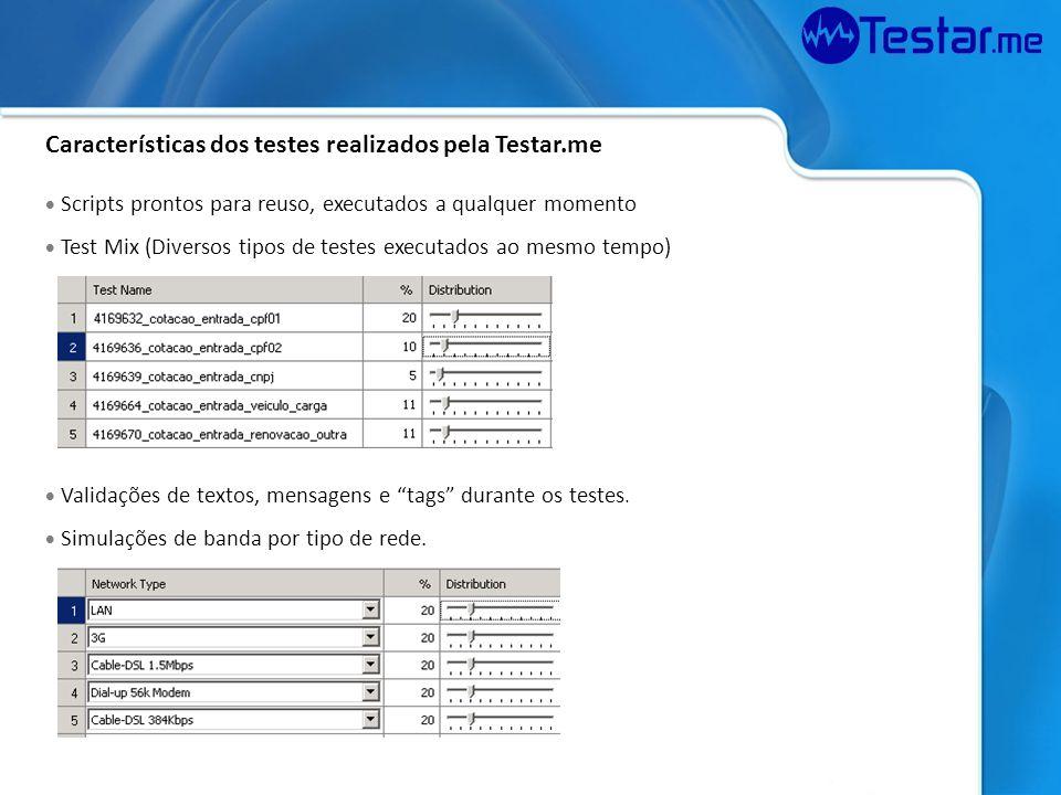 Características dos testes realizados pela Testar.me