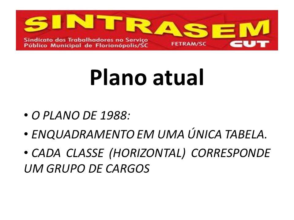 Plano atual O PLANO DE 1988: ENQUADRAMENTO EM UMA ÚNICA TABELA.