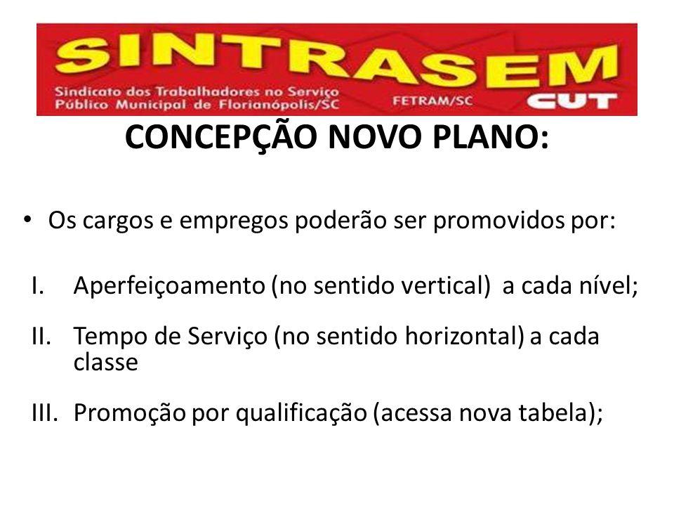 CONCEPÇÃO NOVO PLANO: Os cargos e empregos poderão ser promovidos por: