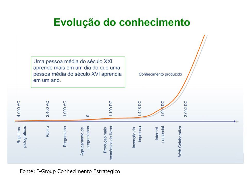 Fonte: I-Group Conhecimento Estratégico