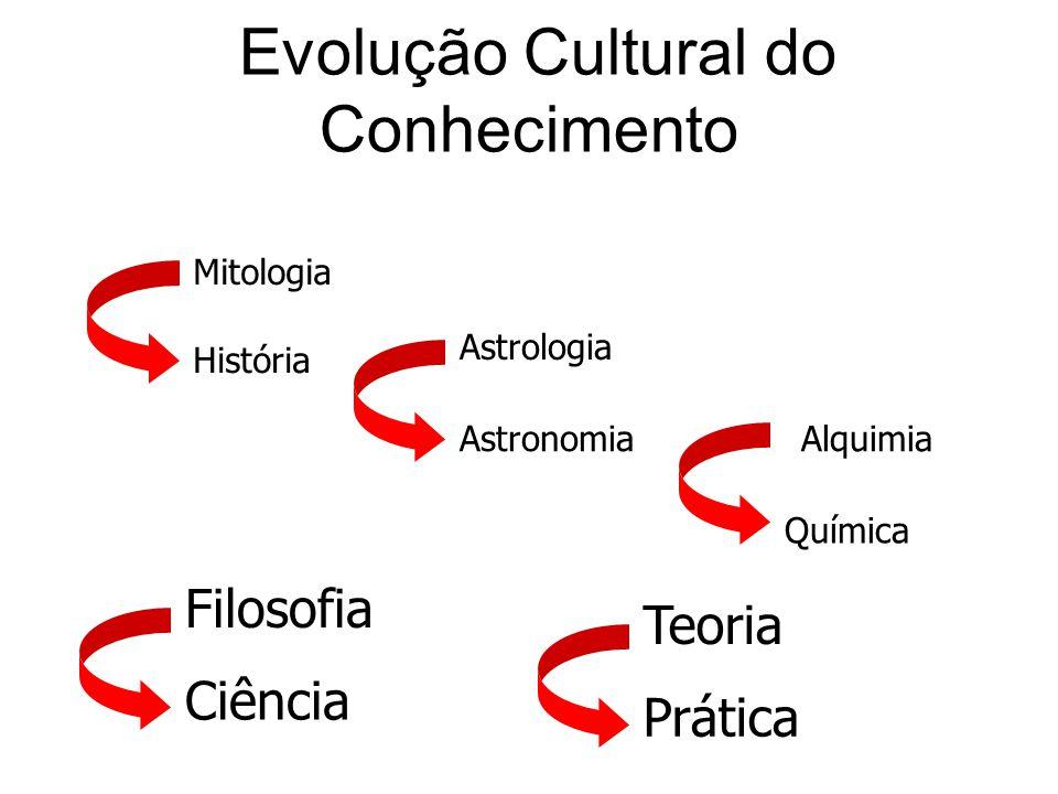 Evolução Cultural do Conhecimento