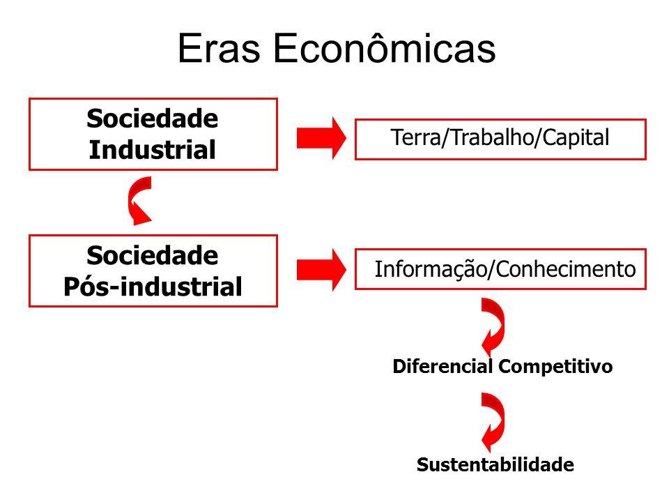 Diferencial Competitivo Sociedade Pós-industrial