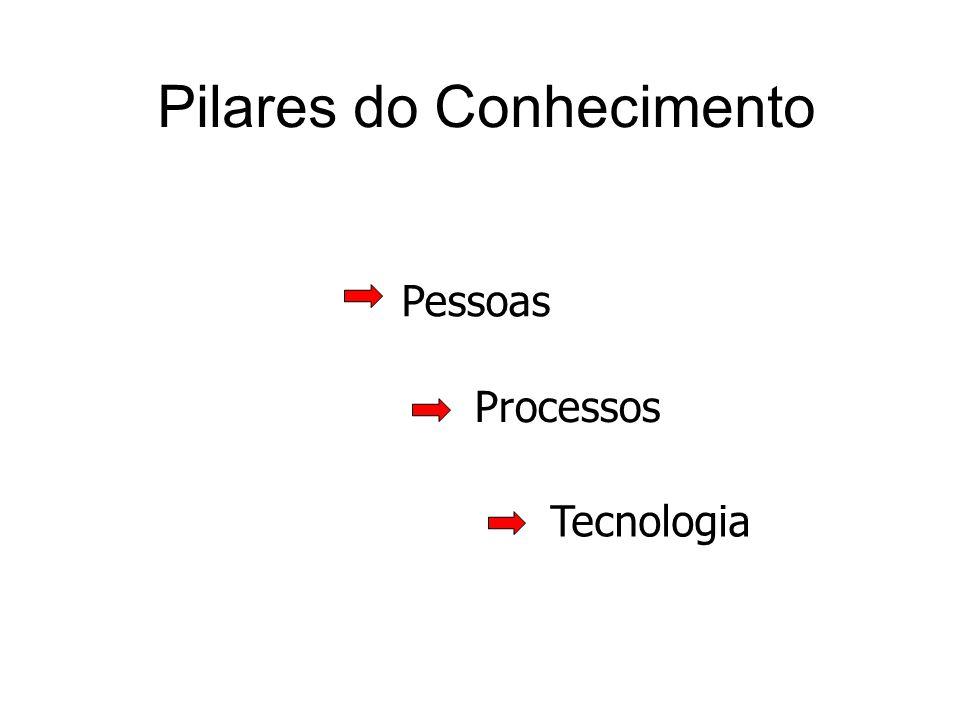 Pilares do Conhecimento