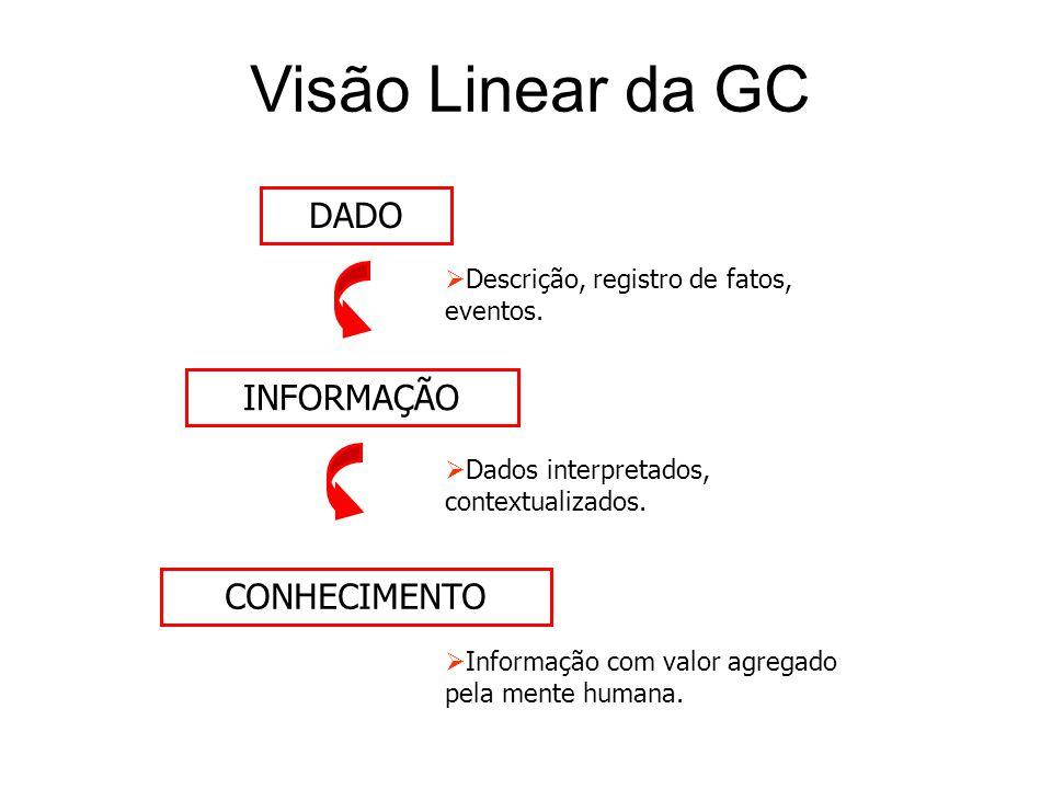 Visão Linear da GC DADO INFORMAÇÃO CONHECIMENTO