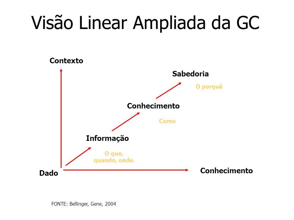 Visão Linear Ampliada da GC