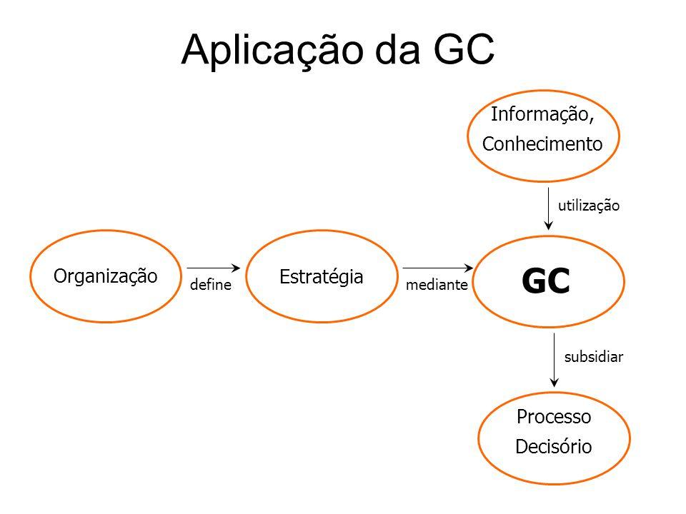 Aplicação da GC GC Informação, Conhecimento Organização Estratégia