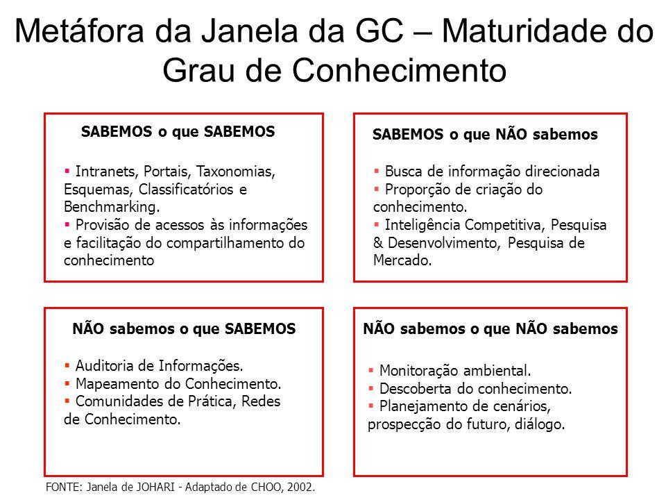 Metáfora da Janela da GC – Maturidade do Grau de Conhecimento