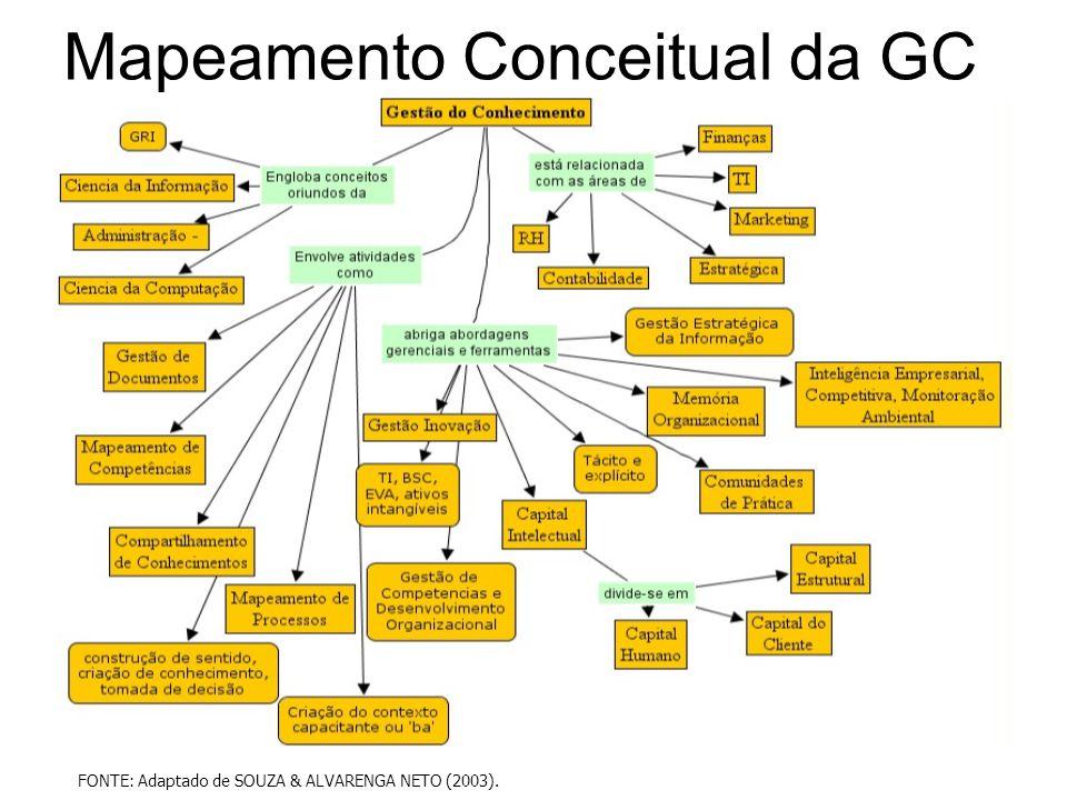 Mapeamento Conceitual da GC