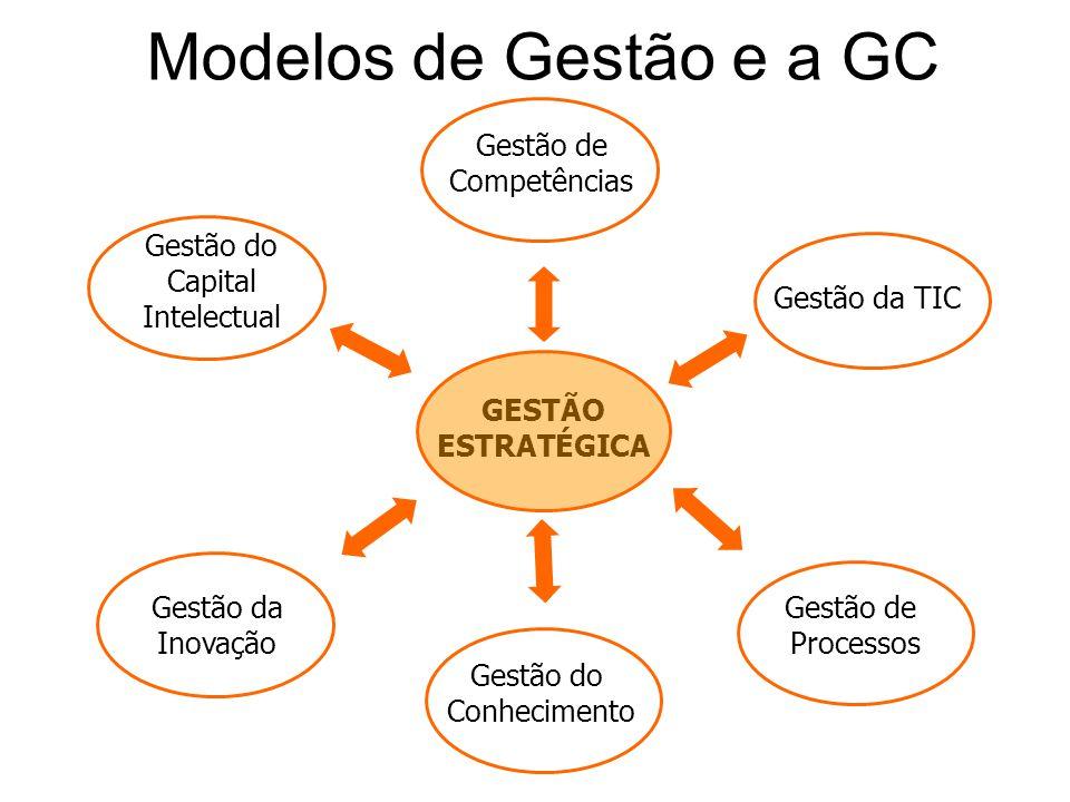 Modelos de Gestão e a GC Gestão de Competências