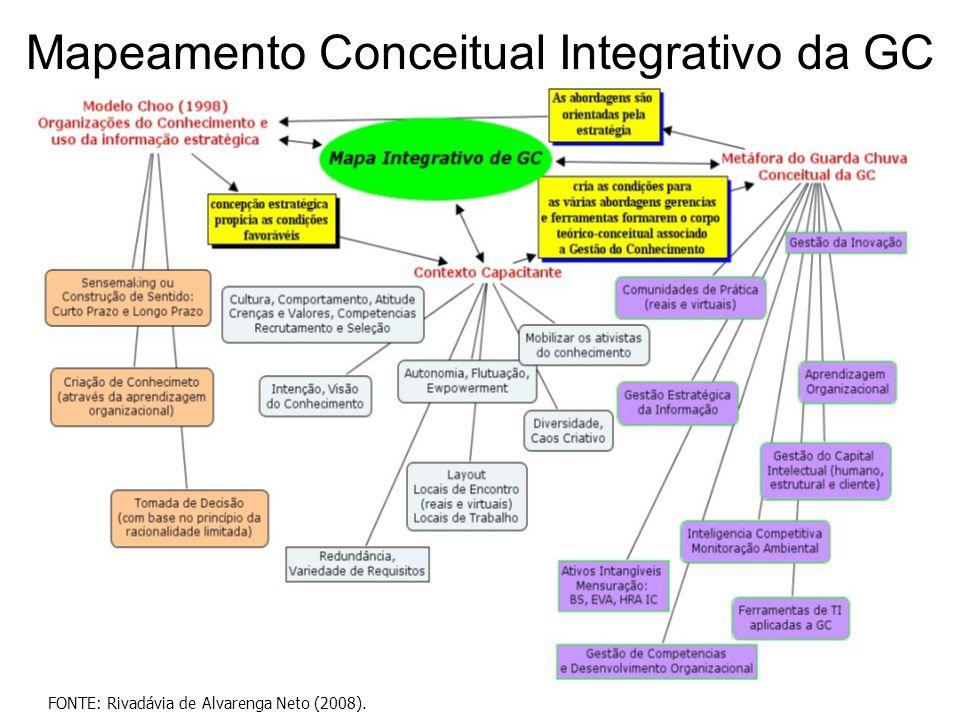 Mapeamento Conceitual Integrativo da GC