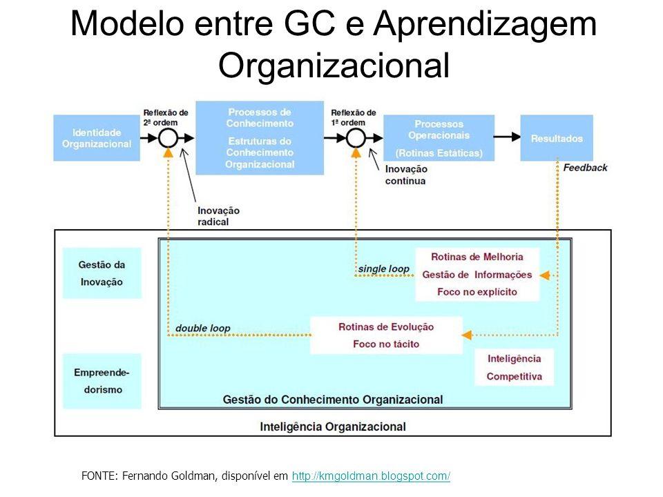 Modelo entre GC e Aprendizagem Organizacional