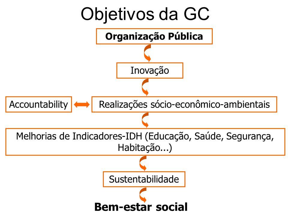 Realizações sócio-econômico-ambientais