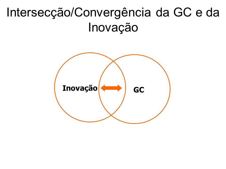Intersecção/Convergência da GC e da Inovação