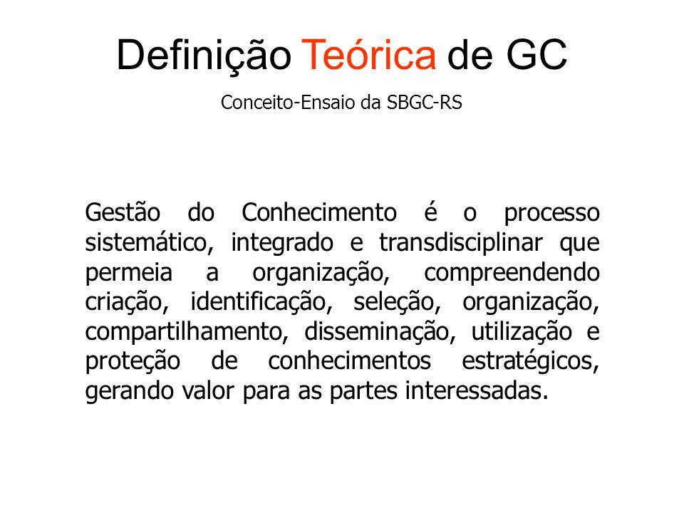 Definição Teórica de GC
