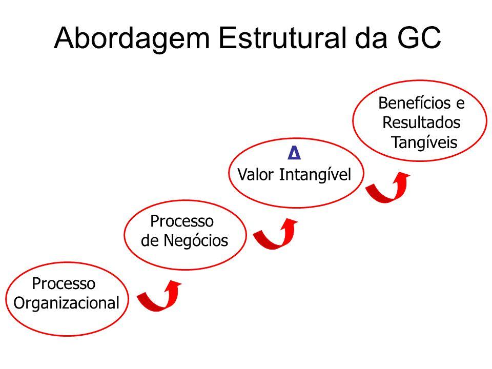 Abordagem Estrutural da GC