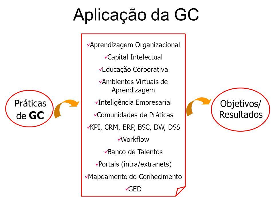 Aplicação da GC Objetivos/ Resultados Práticas de GC