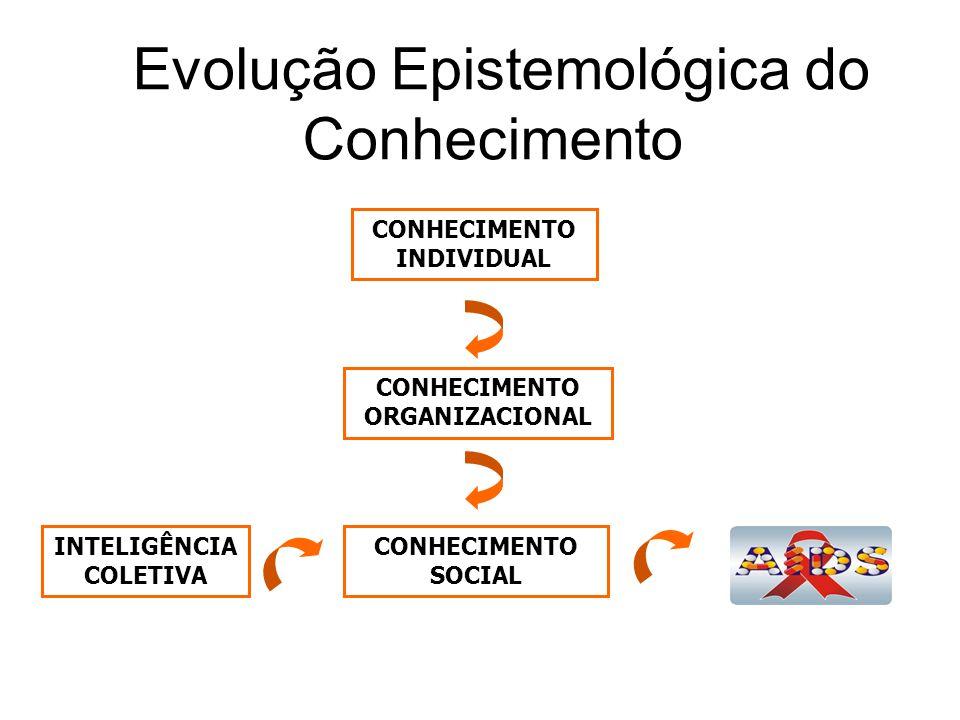 Evolução Epistemológica do Conhecimento