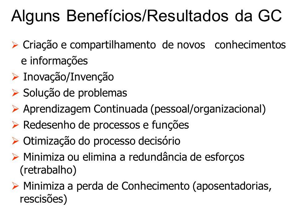 Alguns Benefícios/Resultados da GC