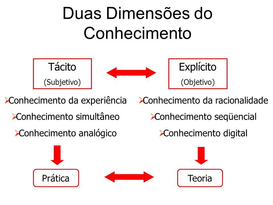 Duas Dimensões do Conhecimento