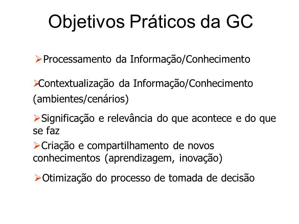 Objetivos Práticos da GC