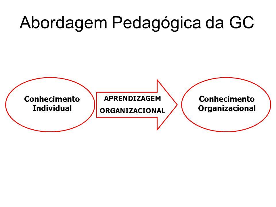 Abordagem Pedagógica da GC