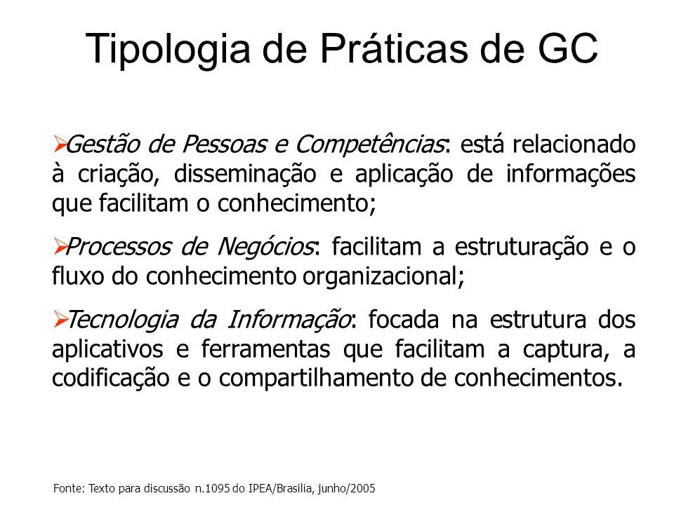 Tipologia de Práticas de GC