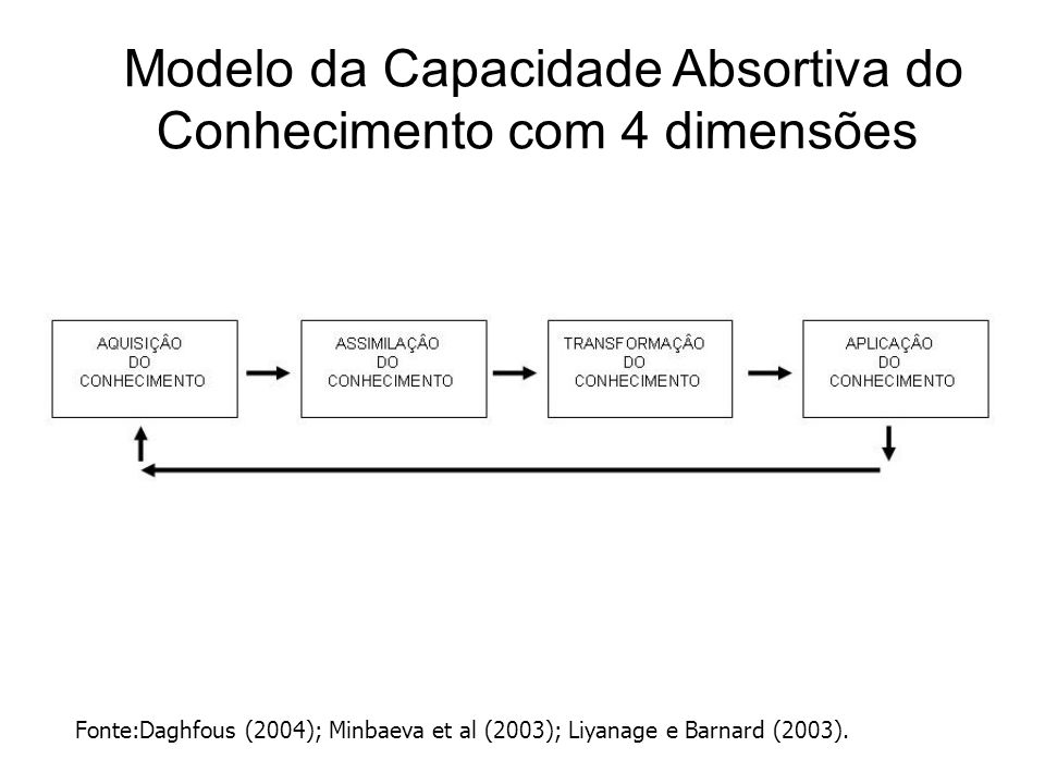 Modelo da Capacidade Absortiva do Conhecimento com 4 dimensões