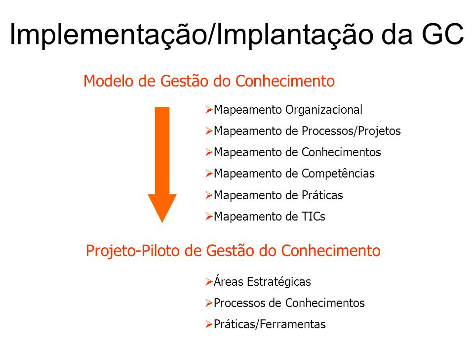 Implementação/Implantação da GC