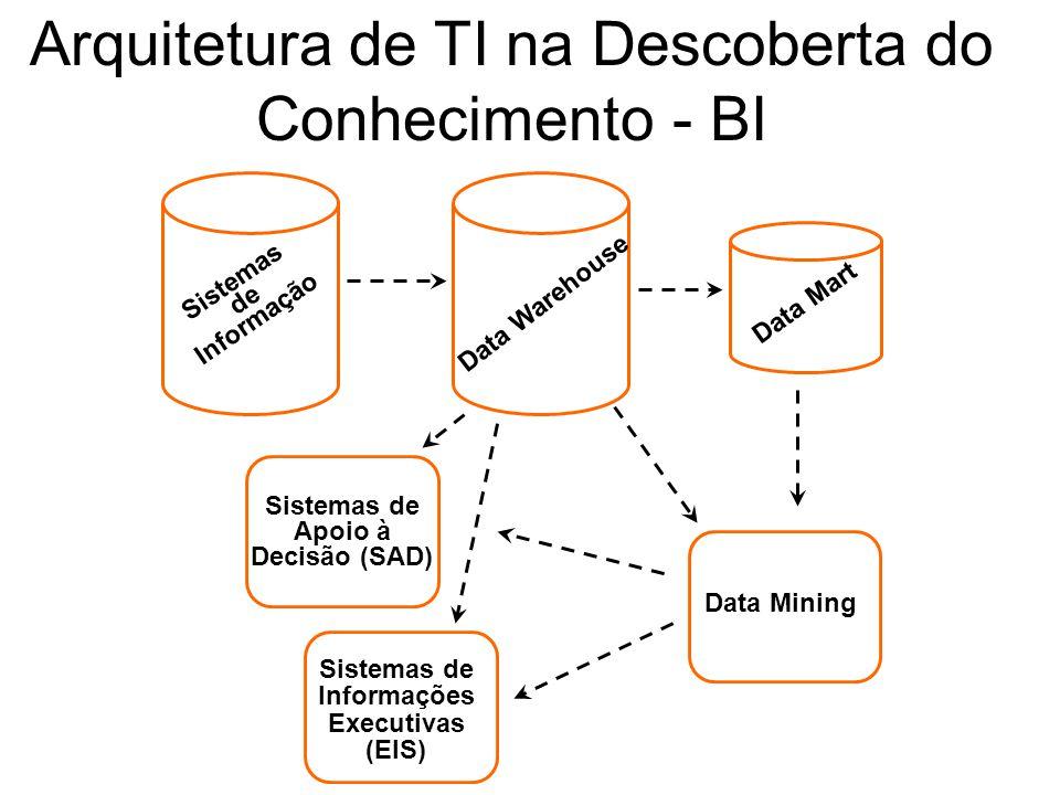 Arquitetura de TI na Descoberta do Conhecimento - BI