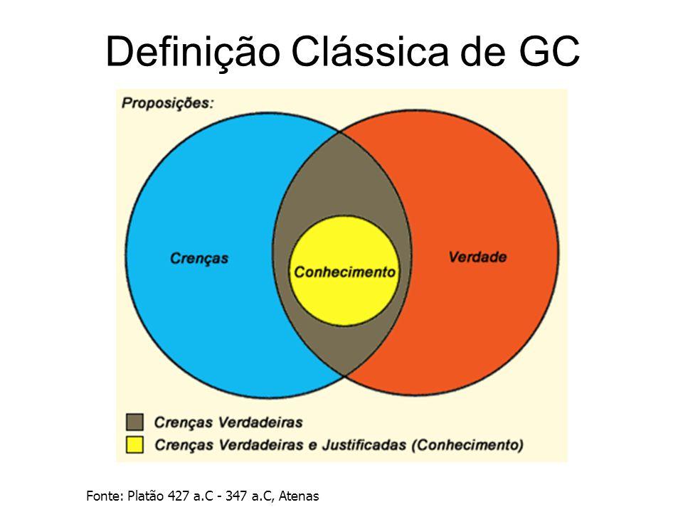Definição Clássica de GC