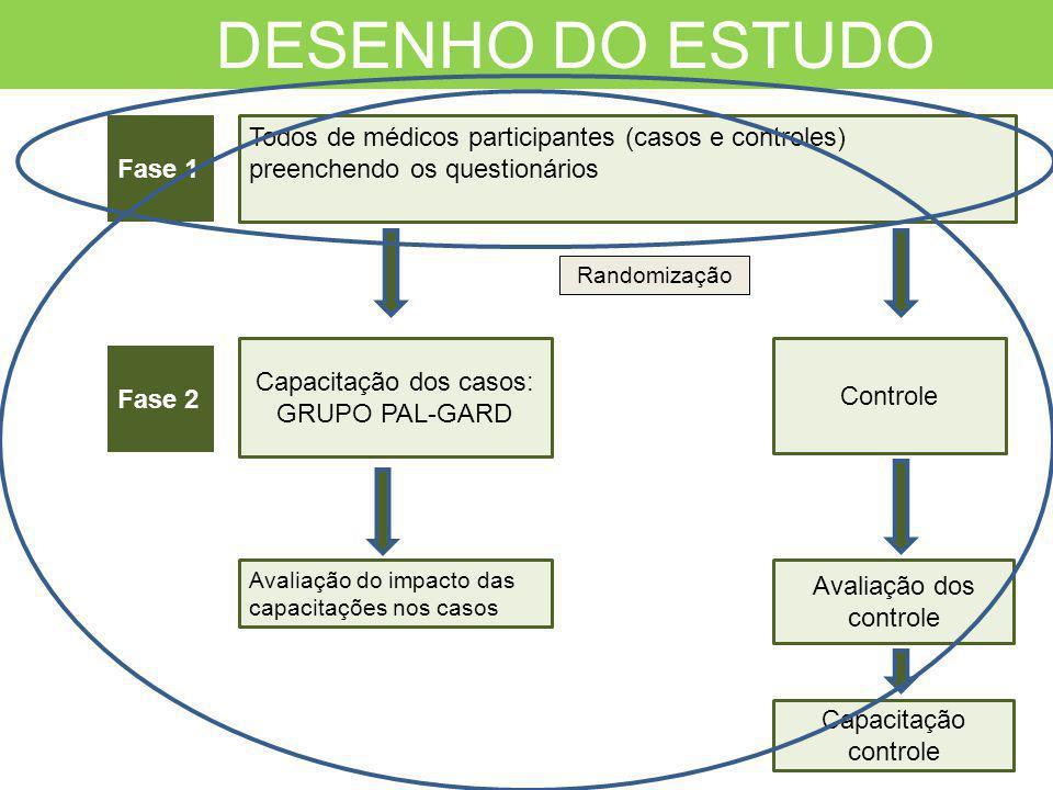 Capacitação dos casos: GRUPO PAL-GARD Controle Fase 2