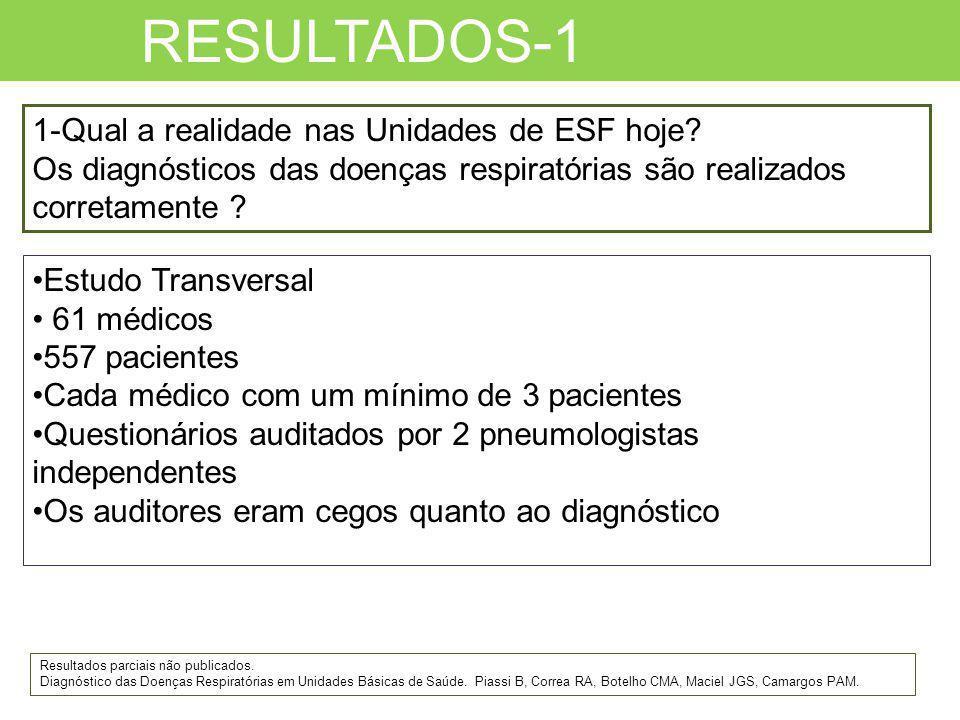 RESULTADOS-1 1-Qual a realidade nas Unidades de ESF hoje