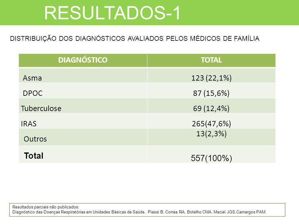 RESULTADOS-1 DIAGNÓSTICO TOTAL Asma 123 (22,1%) DPOC 87 (15,6%)