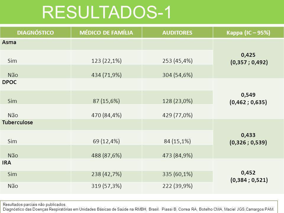 RESULTADOS-1 DIAGNÓSTICO MÉDICO DE FAMÍLIA AUDITORES Kappa (IC – 95%)
