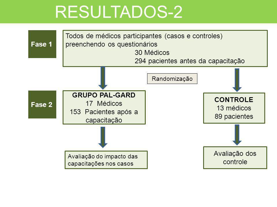 RESULTADOS-2 Fase 1. Todos de médicos participantes (casos e controles) preenchendo os questionários.