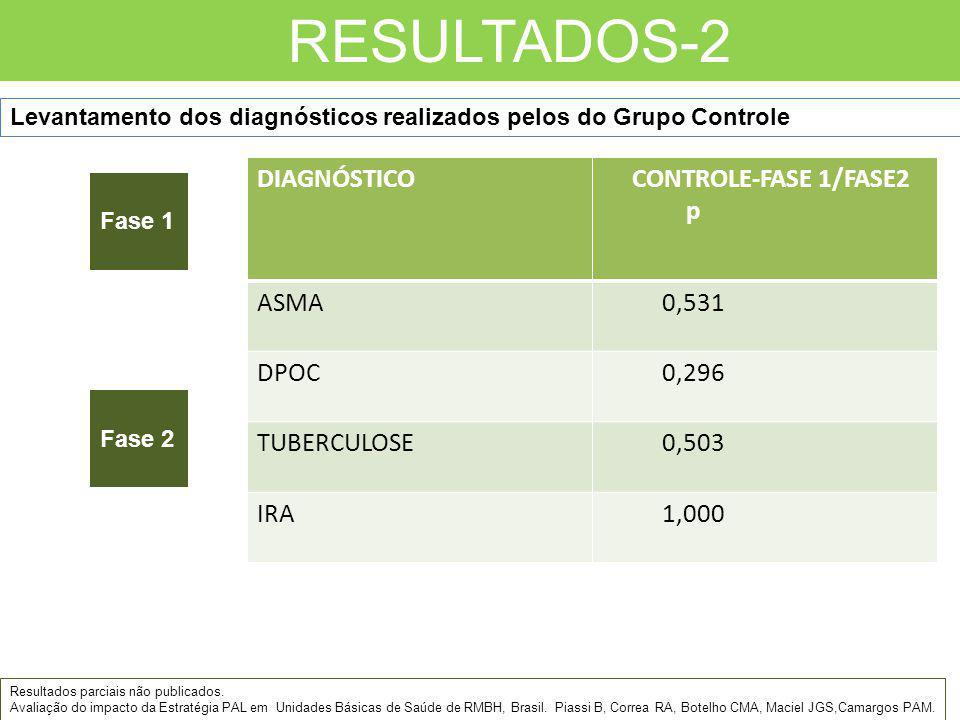 RESULTADOS-2 DIAGNÓSTICO CONTROLE-FASE 1/FASE2 p ASMA 0,531 DPOC 0,296
