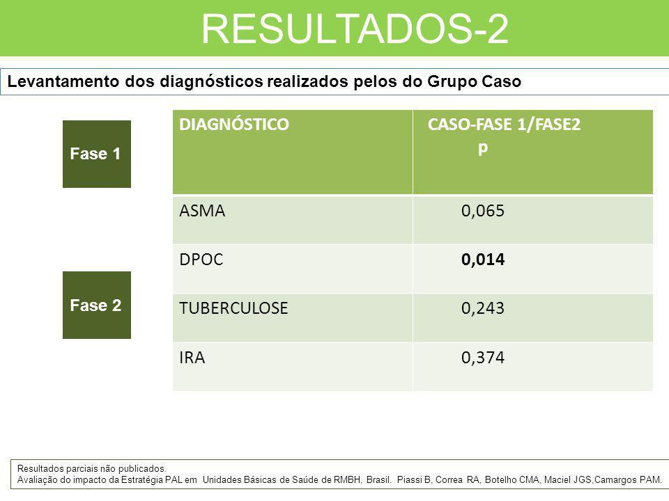 RESULTADOS-2 DIAGNÓSTICO CASO-FASE 1/FASE2 p ASMA 0,065 DPOC 0,014