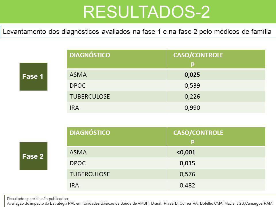 RESULTADOS-2 Levantamento dos diagnósticos avaliados na fase 1 e na fase 2 pelo médicos de família.